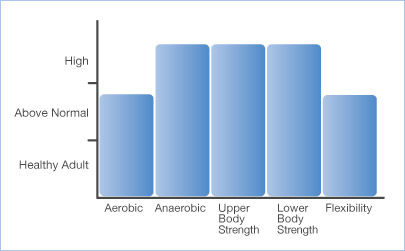 Fitness Levels need by Training component for rock and ice climbing
